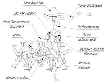 Для изготовления мотоблока в слесарных условиях, детали изготавливается из обрезков труб, уголка, листового металла.